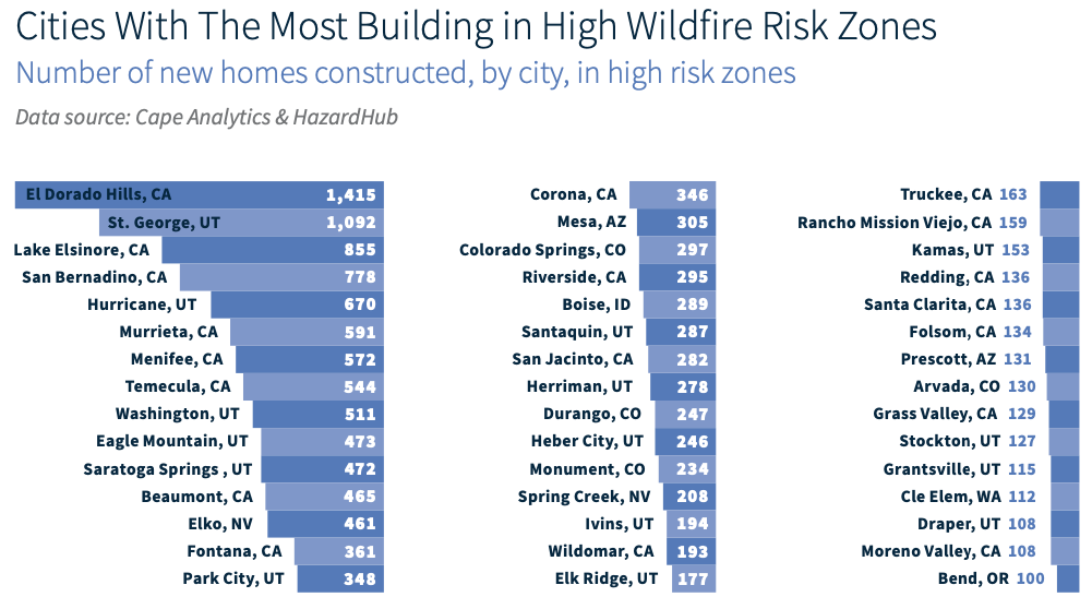 construction in high wildfire risk areas