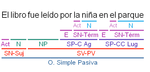 Ejemplo simple EdAS.png