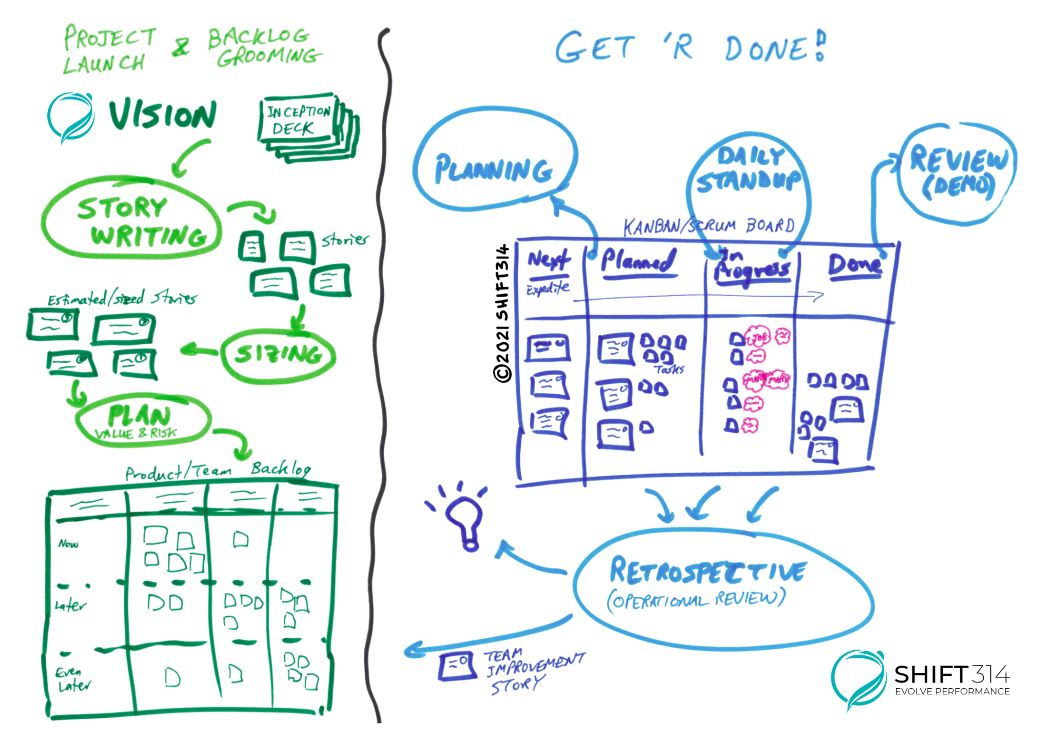 """What is agile workflow graphic - divided into two sections: Vision and """"get 'r done"""". Vision includes story writing, sizing, plan; Get 'r Done includes planning, planned, in progress, and done. Below is """"retrospective"""""""