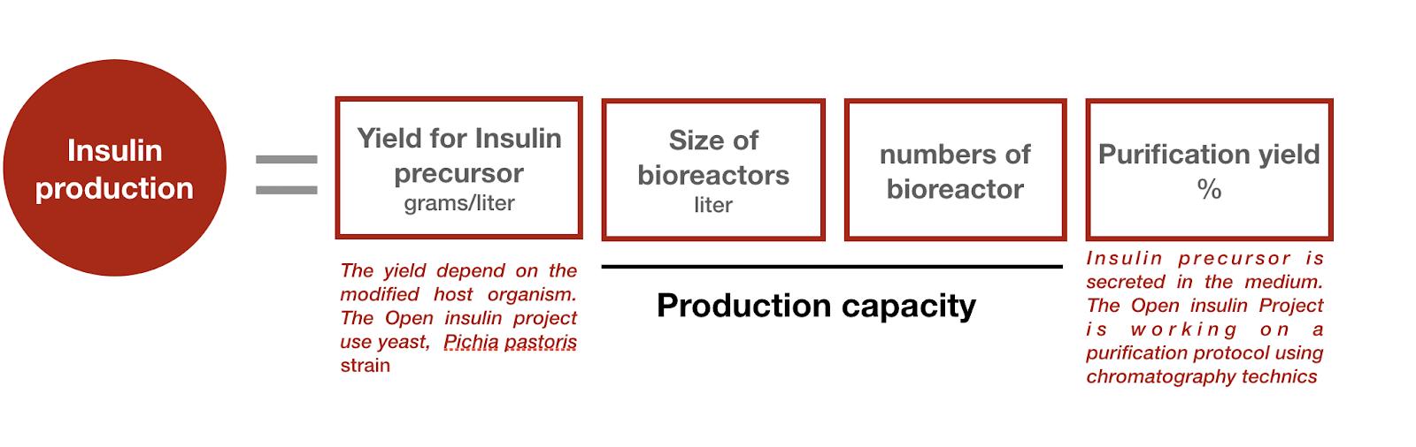 a diagram describing the below purification formula