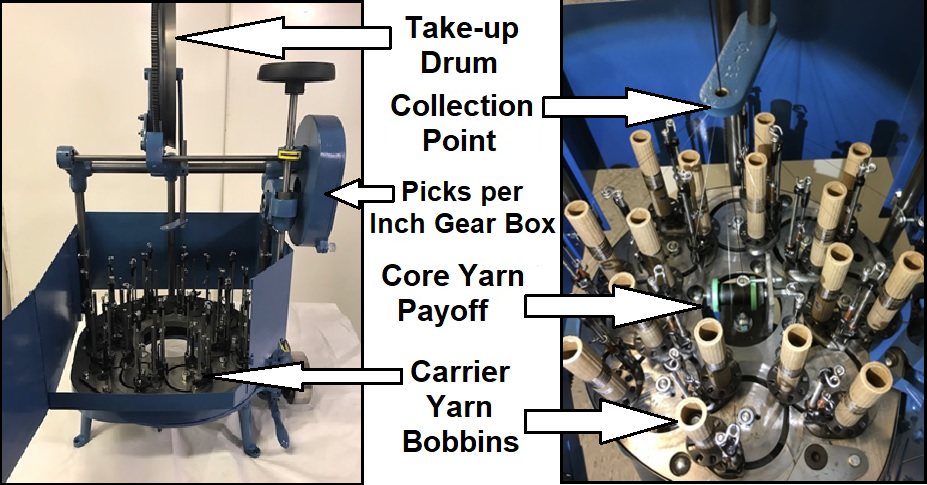 An image of the braiding machine used at DexMat with key parts labeled