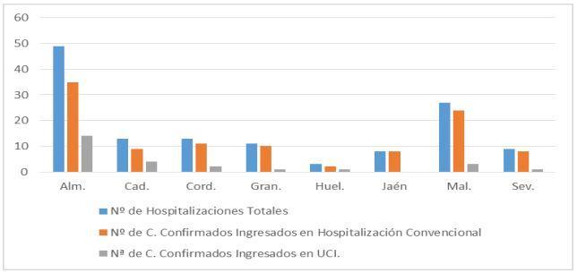 Hospitalizaciones por provincias en Andalucía