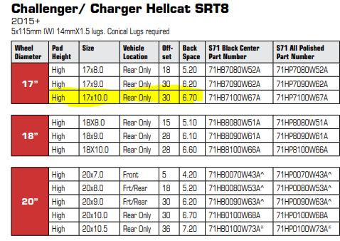 Chart showing wheel diameter for dodge challenger/charger hellcat srt8