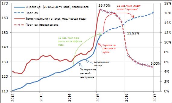 Снижению темпов роста цен также должен способствовать укрепляющийся рубль, который опять обновил рекорд с прошлого года, и торгуется 56.3 руб./долл. на текущий момент