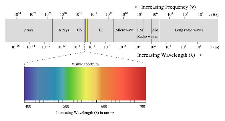 ИК видимый спектр