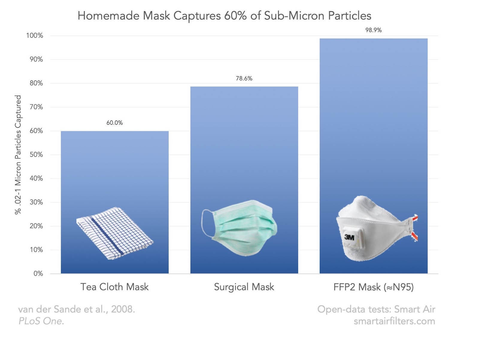 DIY Mask Cloth Effectiveness Particle Capture