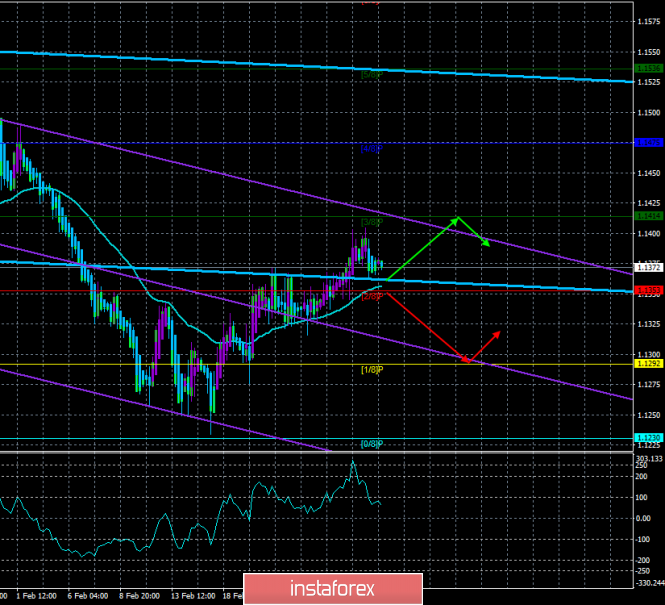 "EUR / USD. February 28. The trading system. ""Regression Channels"". Jerome Powell: public debt ceiling should be raised"