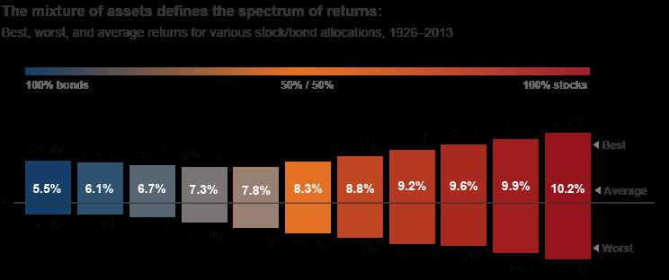 股票資產配置投資策略:長時間來看,股票比例越高所帶來的報酬也越高,但相對會有比較大的波動