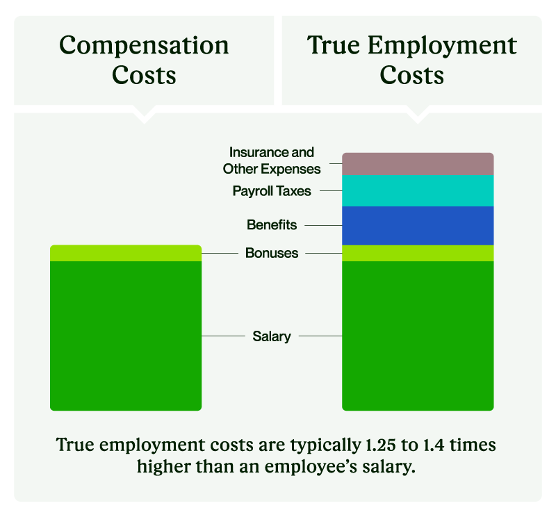 a diagram comparing the compensation cost and true cost of hiring in-house developers.