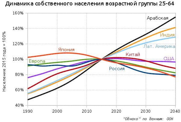 динамика населения 25-64 по странам2.jpg