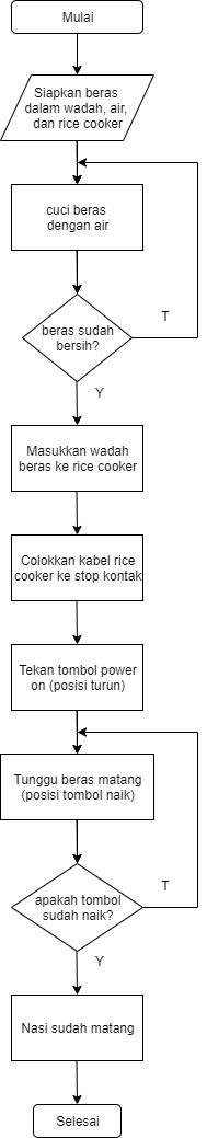flowchart menanak nasi