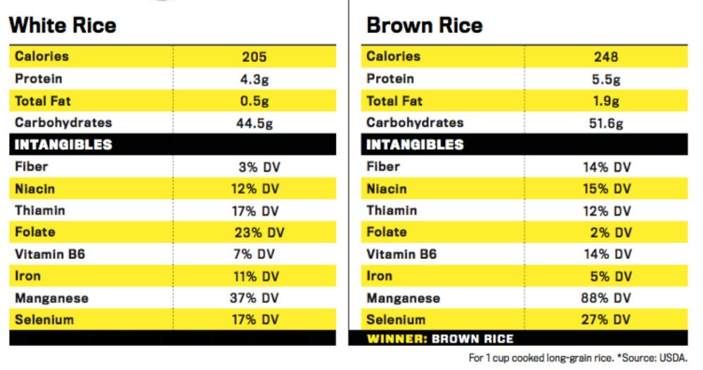 Nutritional facts about white rice and brown rice
