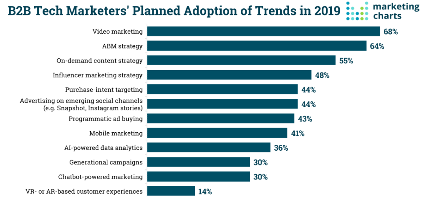 Influencer marketing is the 4th ranked choice for B2B Tech marketers. (Credit to: marketing charts)