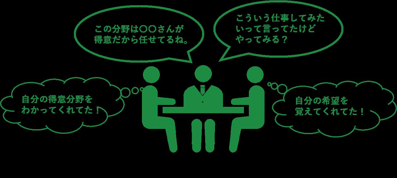業務の「細分化」と「分担」は組織全体の業務改善
