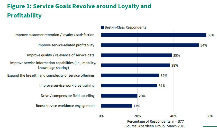 Field Service Goals - Vitamap