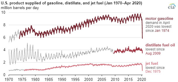 U.S. product supplied of gasoline, distillate, and jet fuel