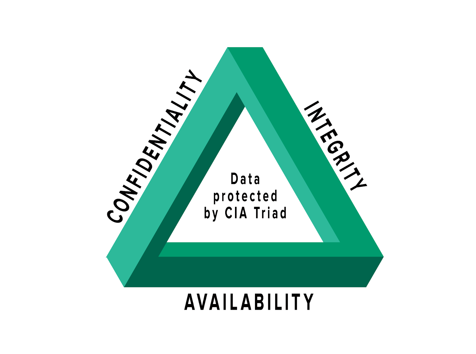 Graphic of cyber security CIA triad.