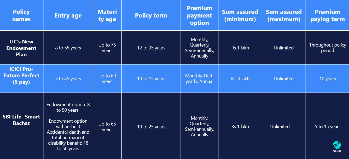 NRI Life Insurance : Endowment Insurance Comparison