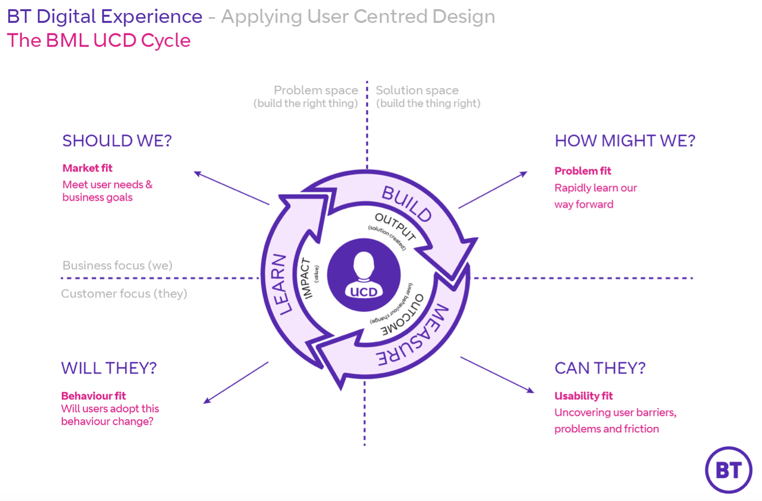 The build-measure-learn user centered design cycle at BT.