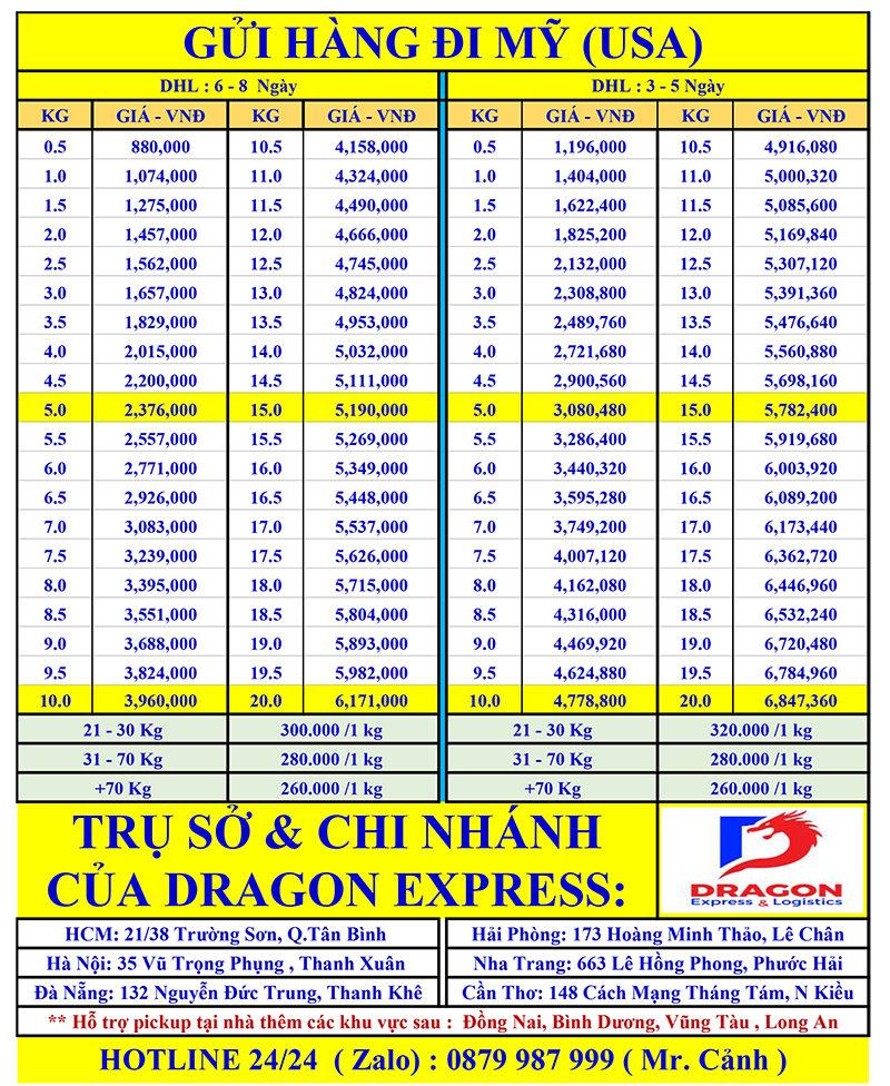 So sánh bảng giá gửi hàng đi Mỹ Tại TPHCM và các tỉnh thành khác