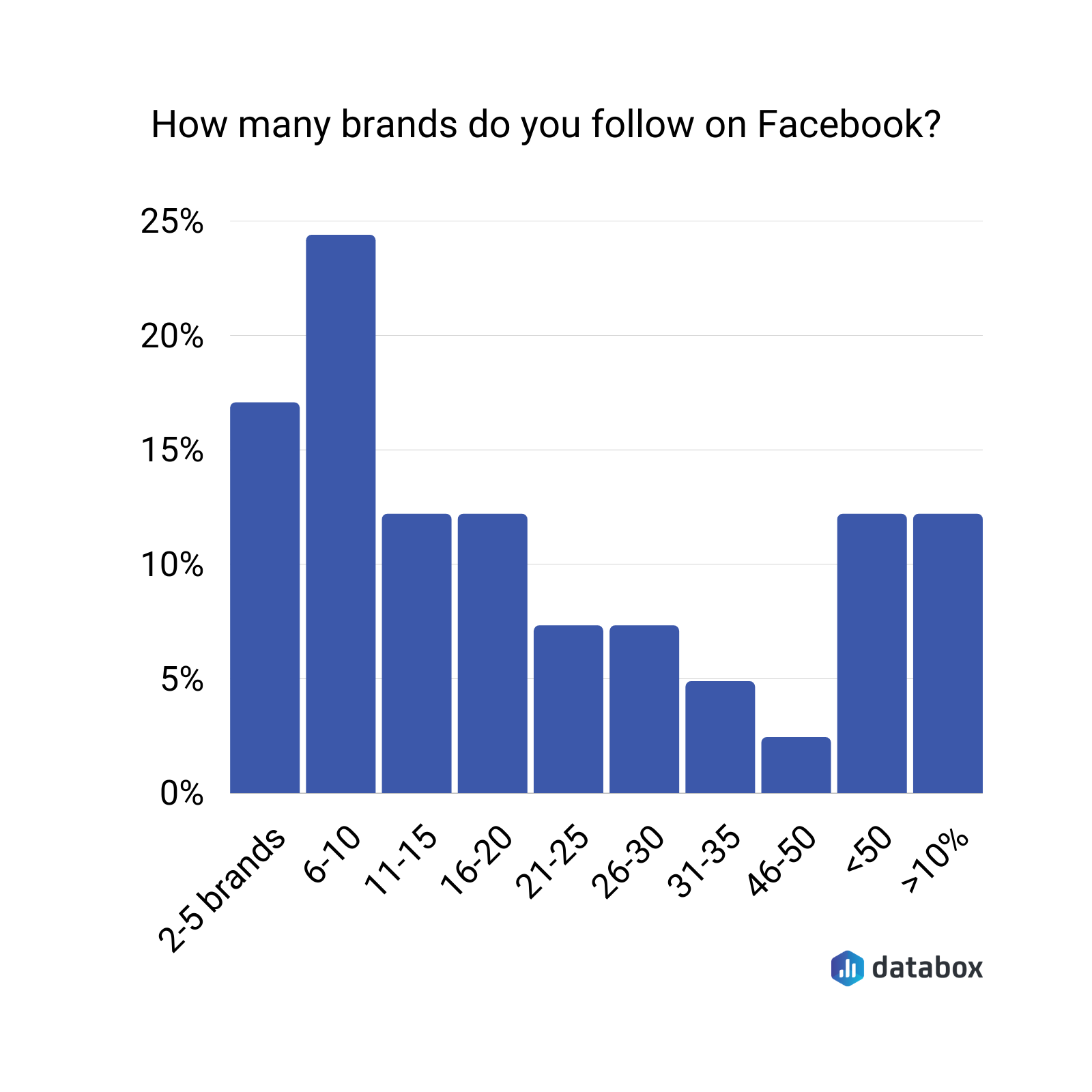 how many brands do you follow on facebook