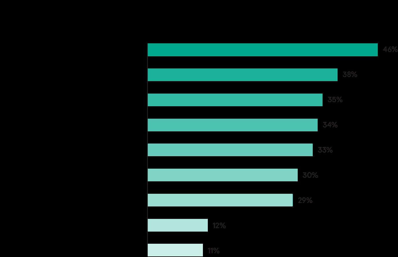 C:\Users\Miloslavskaya\Desktop\Anastasiya Miloslavskaya\Low budget hub\8089_IT_Security_small_budget_report\Graph_5-01.png
