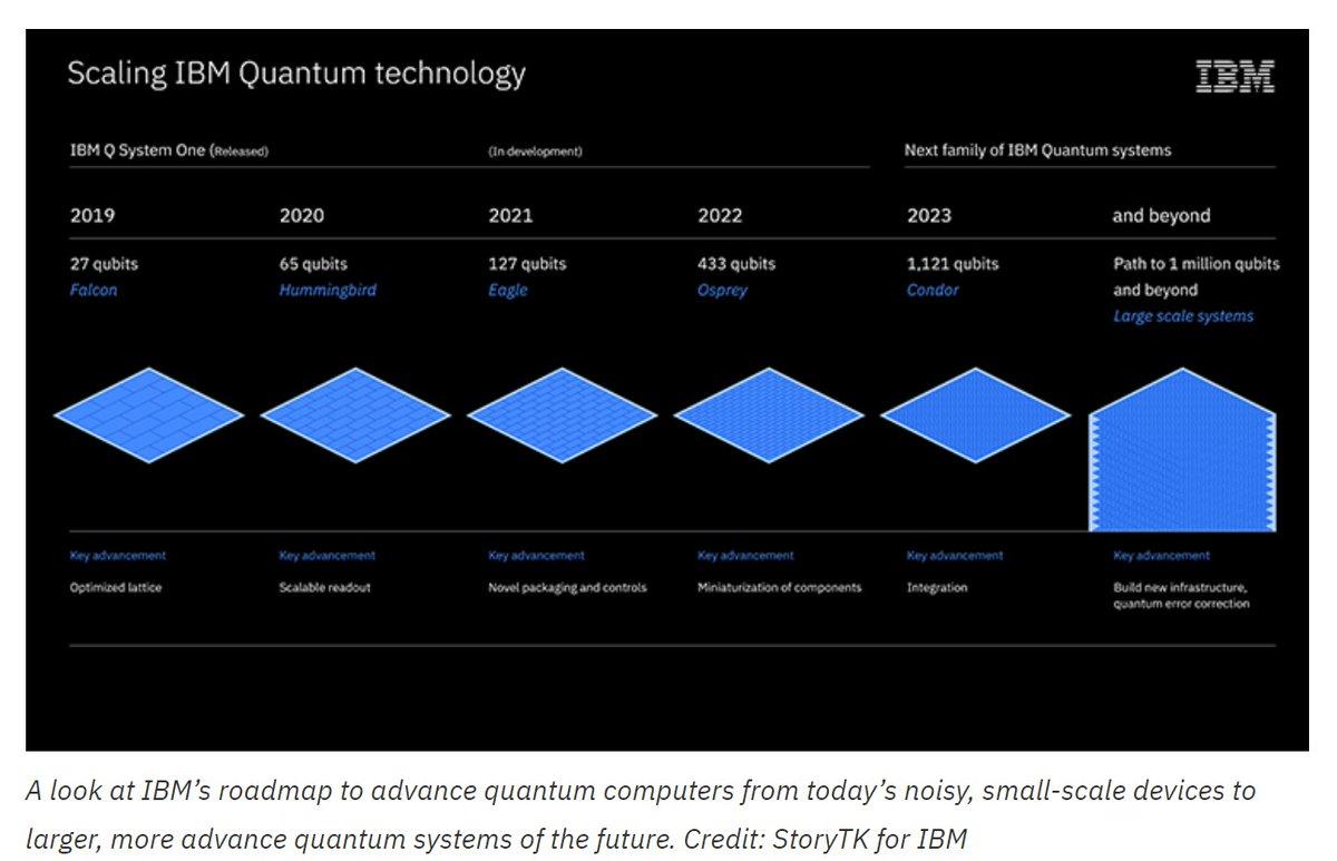 "OGAWA, Tadashi on Twitter: ""=> ""IBM's Roadmap For Scaling Quantum  Technology"", Sep 15, 2020 https://t.co/zPxPkiotCB 2020: 65-qubit IBM Quantum  Hummingbird processor 2021: 127-qubit IBM Quantum Eagle processor 2022:  433-qubit IBM Quantum Osprey"