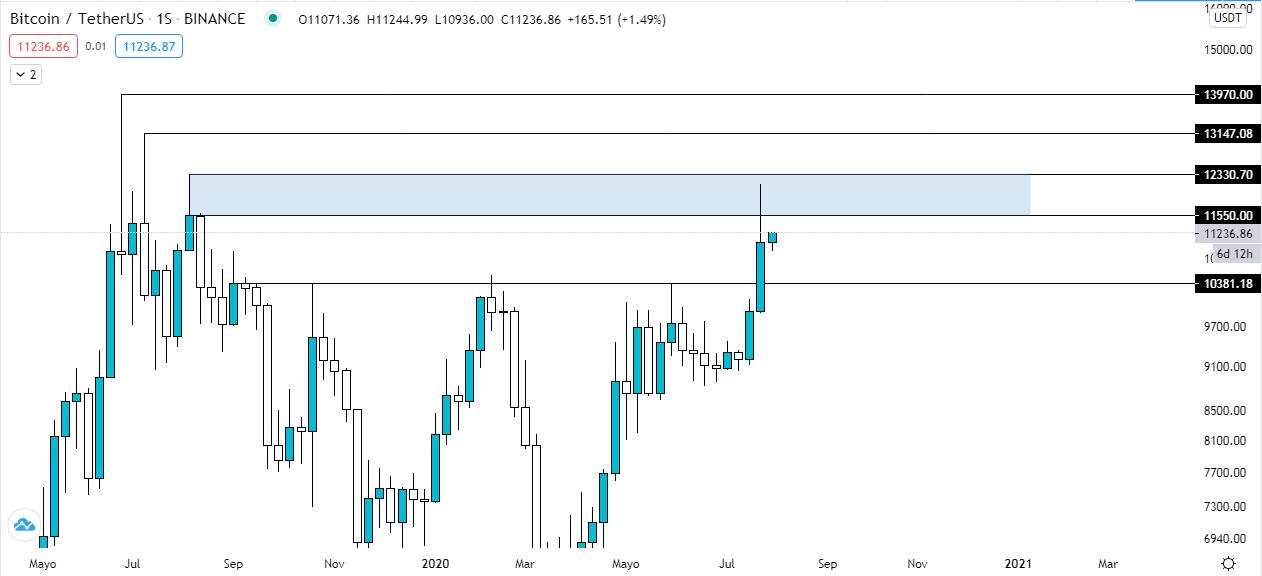Gráfico semanal BTC USDT. Fuente: TradingView