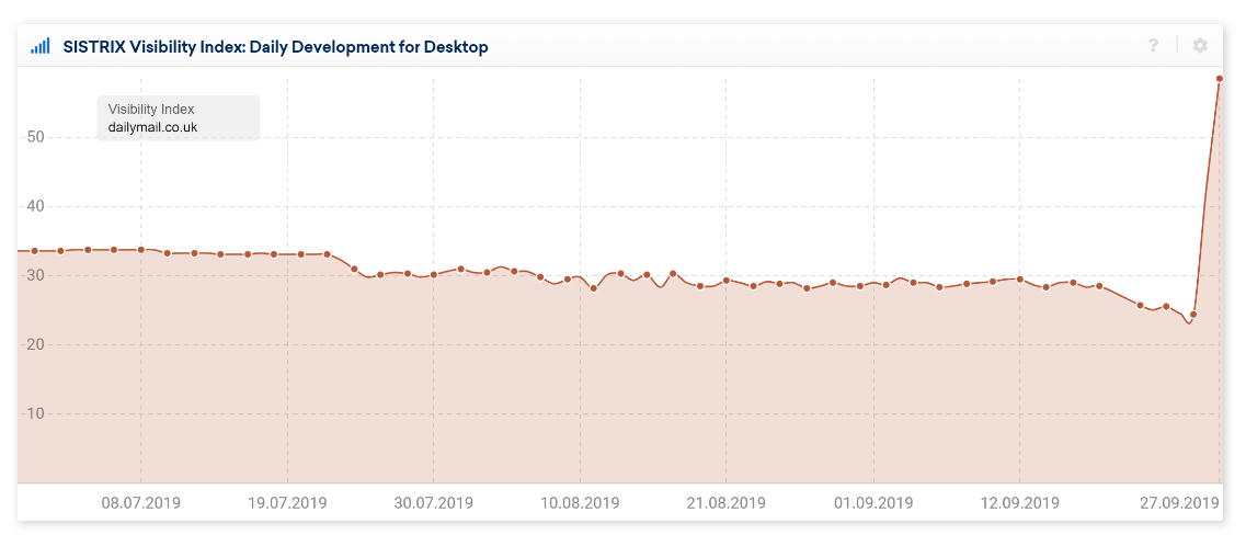 График отображает резкий рост позиций сайта в ходе сентябрьского обновления Google