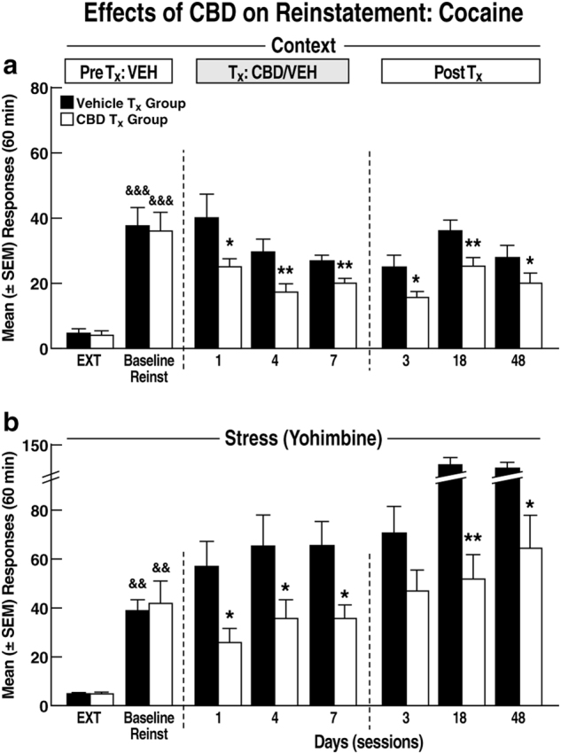 cbd reduces drug-seeking behavior for cocaine addicts during stressful situations and cue-induced cravings