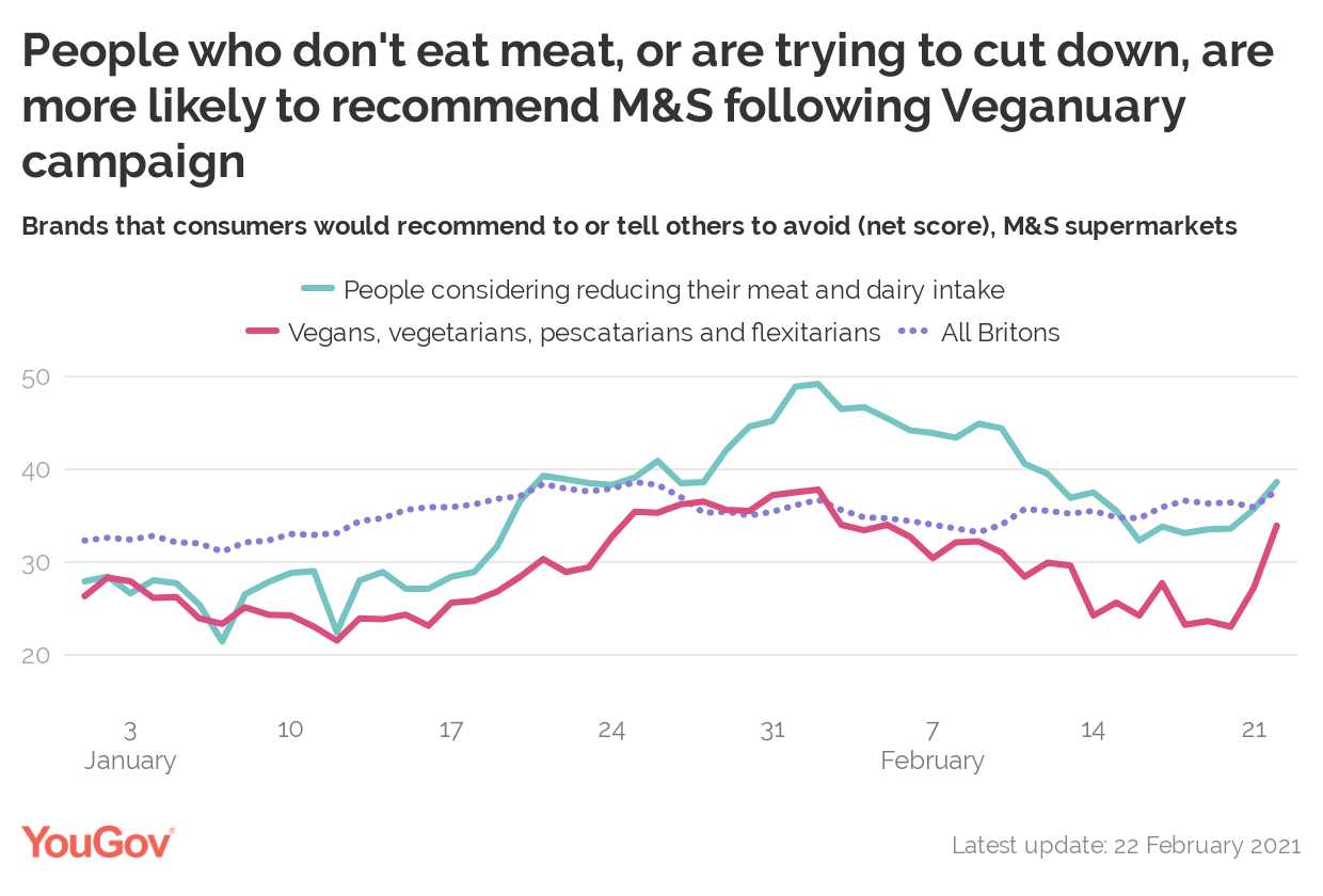 C:\Users\eir.nolsoe\AppData\Local\Microsoft\Windows\INetCache\Content.Word\Asjp5-people-who-don-t-eat-meat-or-are-trying-to-cut-down-are-more-likely-to-recommend-m-s-following-veganuary-campaign (1).png