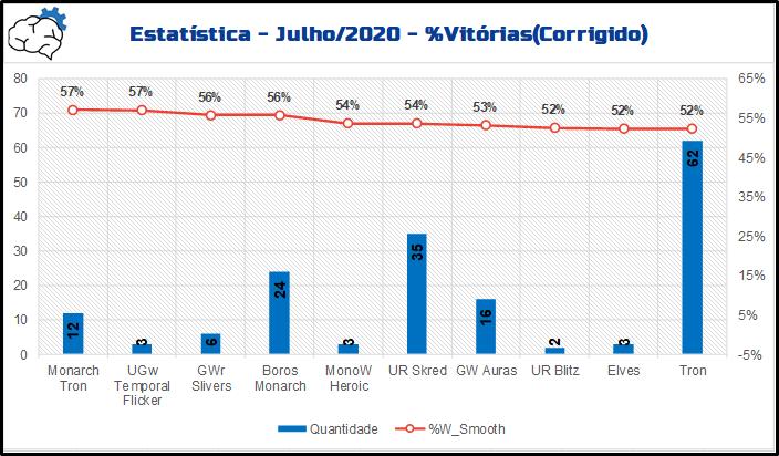 metanalysis-julho-dados-grafico-vitorias