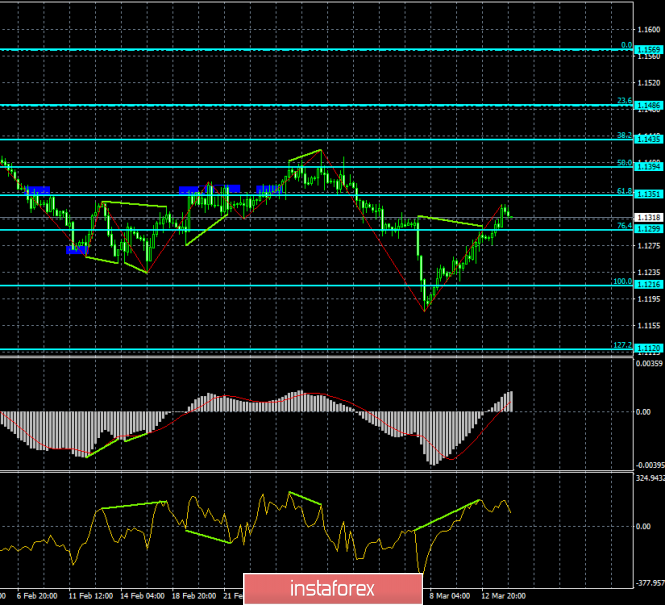 Analysis of the divergence of EUR / USD for March 14. Euro currency showing stable growth