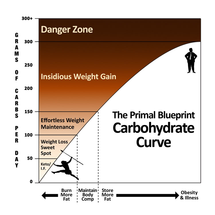 Carb_Curve_color.jpg