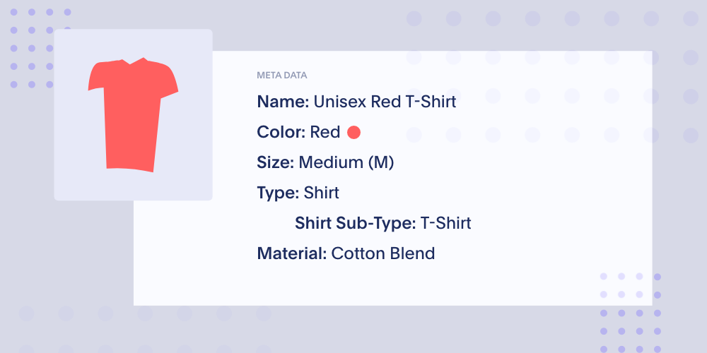 Metadata associated with a clothing product includes attributes like name, color, size, type and material.