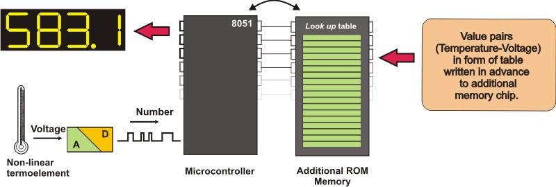 Description: Additional Program Memory