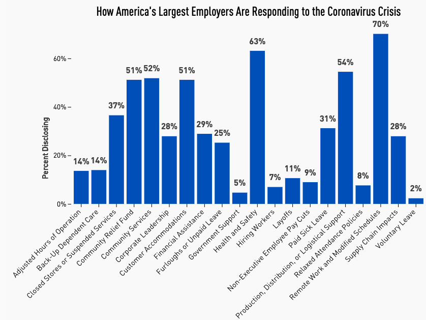 How America's Largest Employers are Responding to the Coronavirus Crisis
