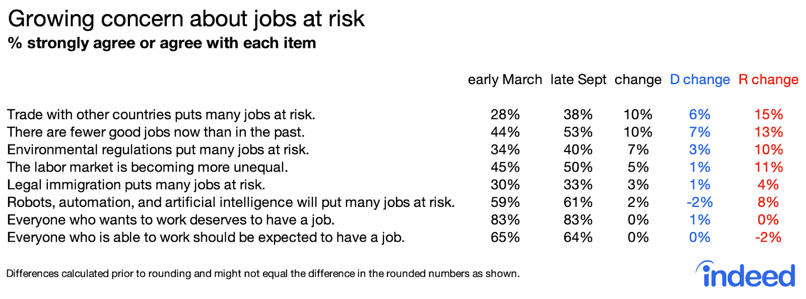 Table showing growing concern about jobs at risk among americans