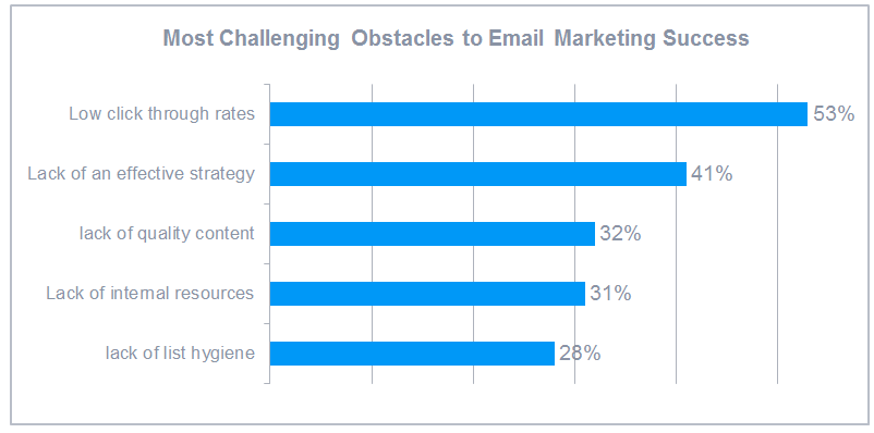 Most Challenging Obstacles to Email Marketing Success