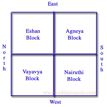 Detailed Vastu Rules Tips And Resources