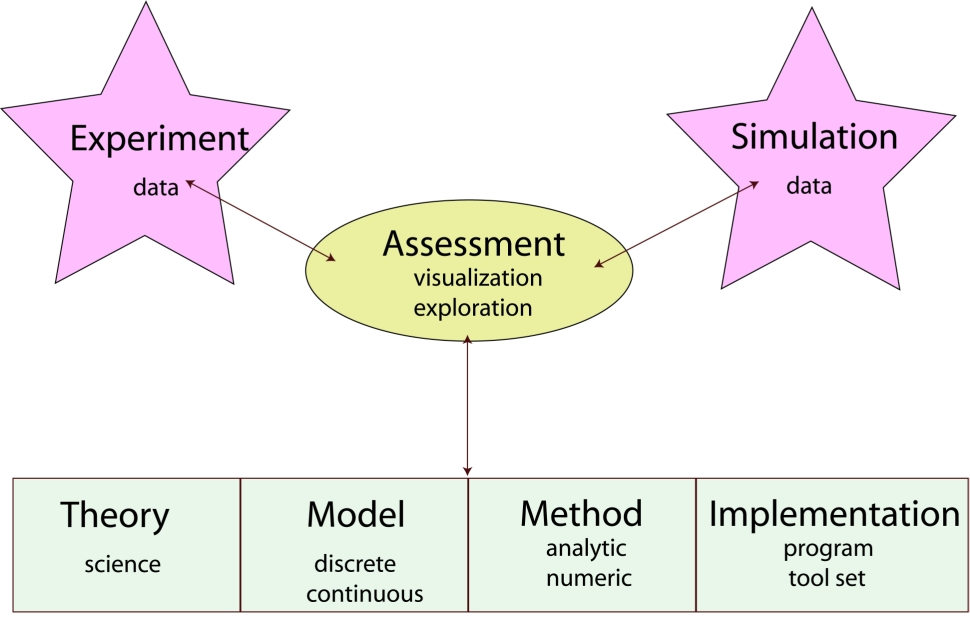Computational scientific thinking goes through a series of steps- developing theory, creating a model, performing analysis and simulation using toolsets, and then using the results from simulations and experimental data to assess and revise further iterations.