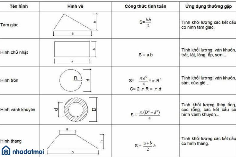 Công thức tính thể tích bê tông móng đơn sẽ phụ thuộc vào hình dạng đáy móng