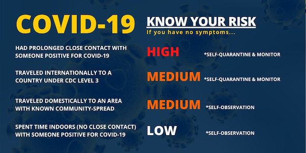 COVID-19 Know Your Risk If you have no symptoms... HIGH (self-quarantine & monitor): Had prolonged close contact with someone positive for COVID-19 | MEDIUM (self-quarantine & monitor): Traveled internationally to a country under CDC Level 3 | MEDIUM (self-observation): Traveled domestically to an area with known community-spread | LOW (self-observation): Spent time indoors (no close contact) with someone positive for COVID-19