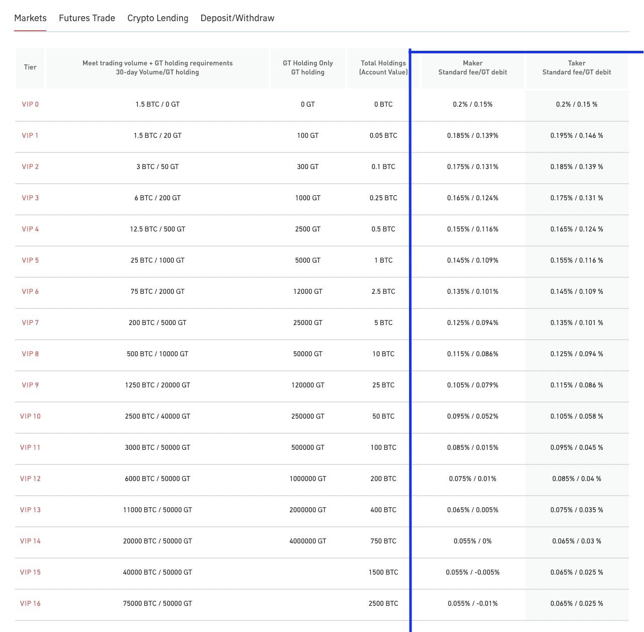 Gate.io maker/taker fees