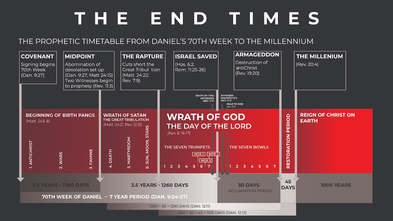 Revelation Chart