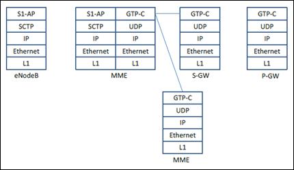 Gambar 15. Signaling network stack