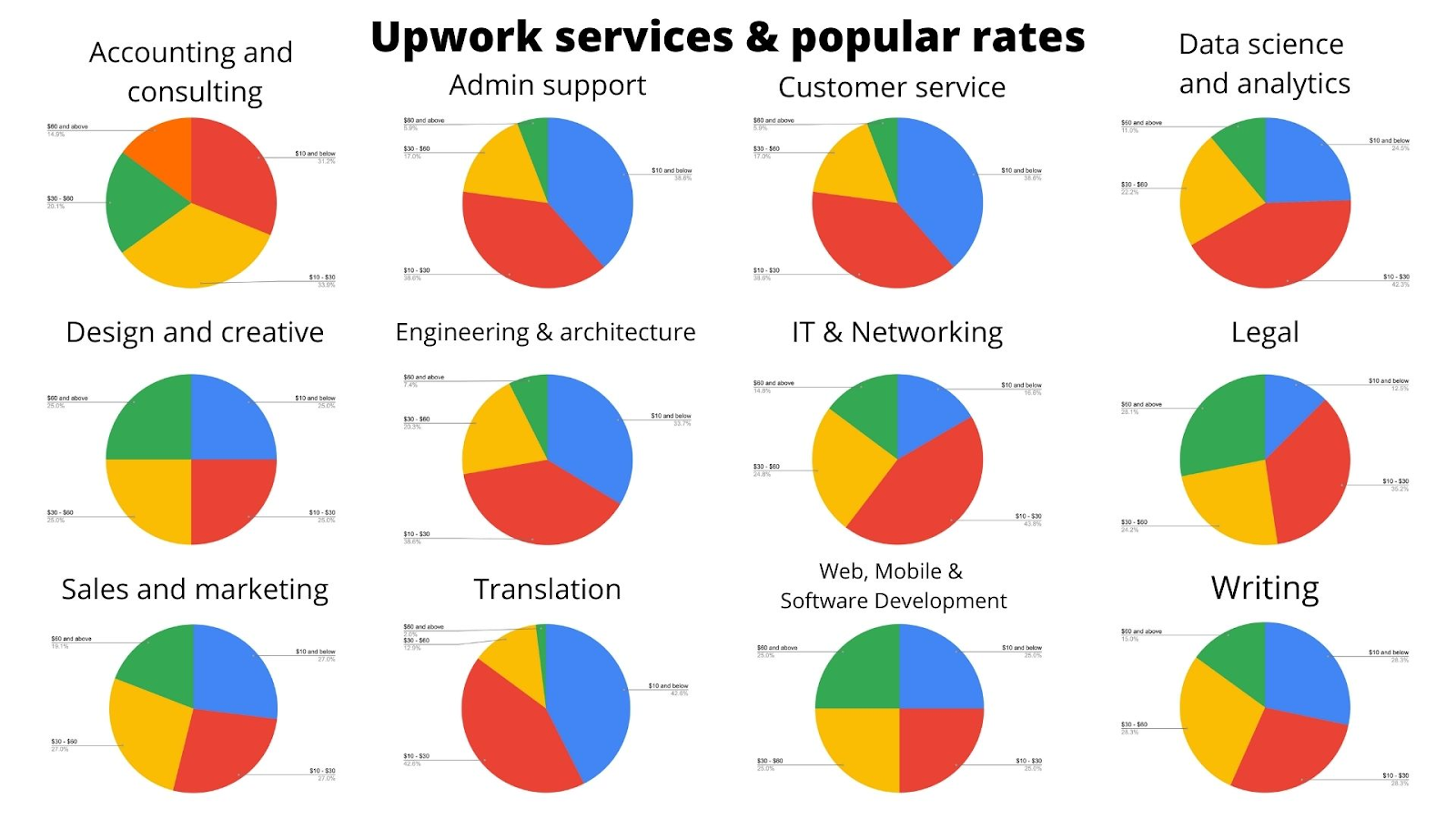 The best freelance skills - upwork services and rates