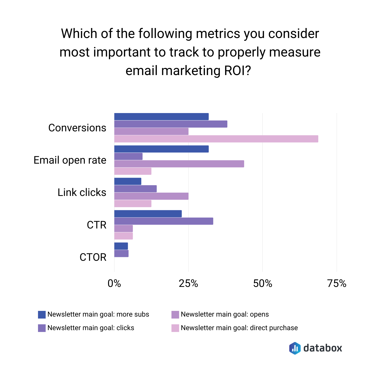 Most important metrics for tracking email marketing ROI