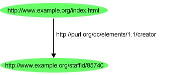 Les métadonnées  sémantiques : RDF, RDFa et les microdata