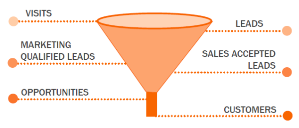 An example of how the sales funnel works.